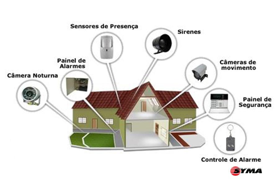 Qual o Sistema de Segurança ideal para sua casa?